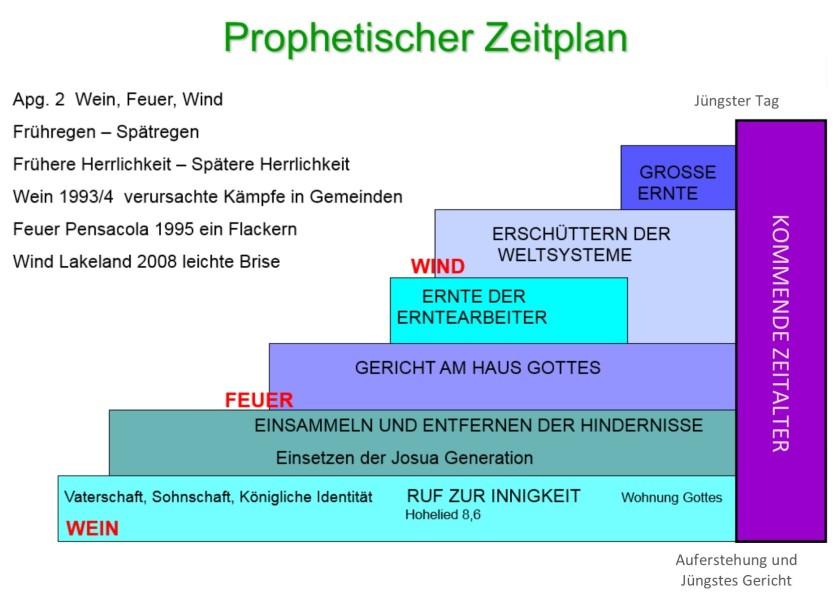 Prophetic Timetable.de 2020 300dpi crop